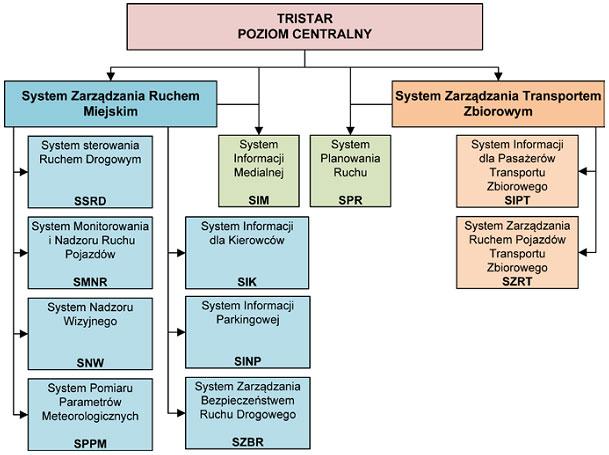 Zintegrowany system zarządzania ruchem drogowym