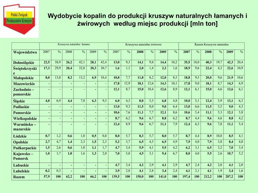 Zaawansowane Kruszywa drogowe: nie zabraknie, lecz mogą zdrożeć - edroga.pl PP47